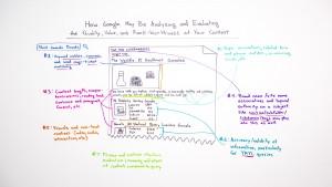 Cómo evalúa Google la calidad y el valor de tu contenido para posicionarlo