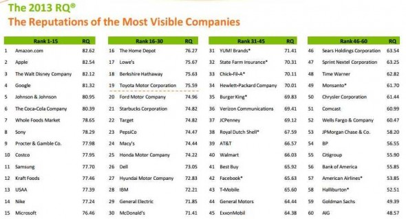 empresas-reputacion-2013