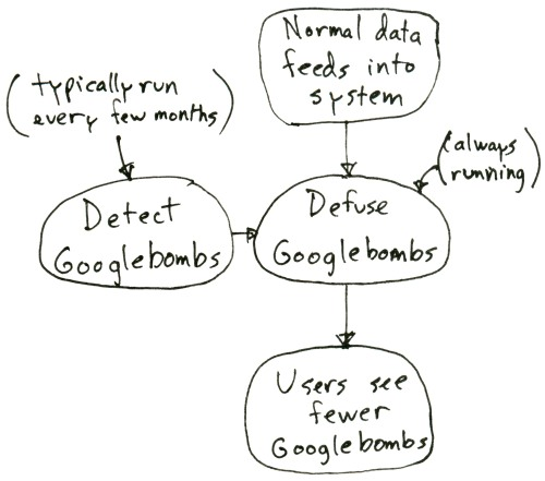 googlebomb esquema