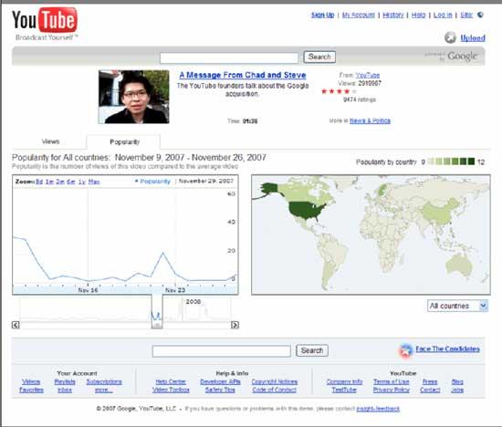 Estadísiticas en tus vídeos de YouTube