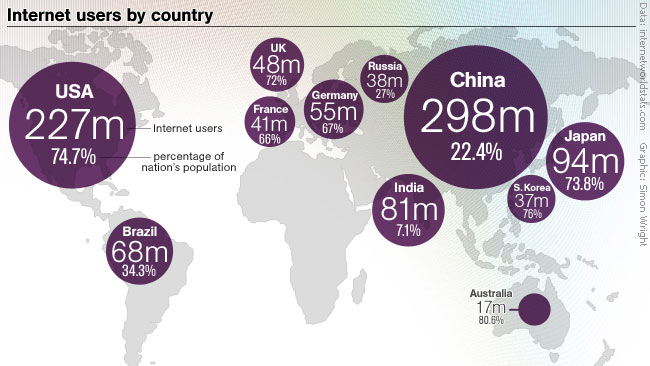 internet paises