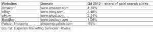 5 webs se llevan el 20% de todo el tráfico desde los buscadores